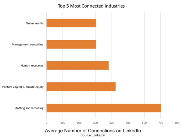 Top-5-linkedin-most-connected-industries