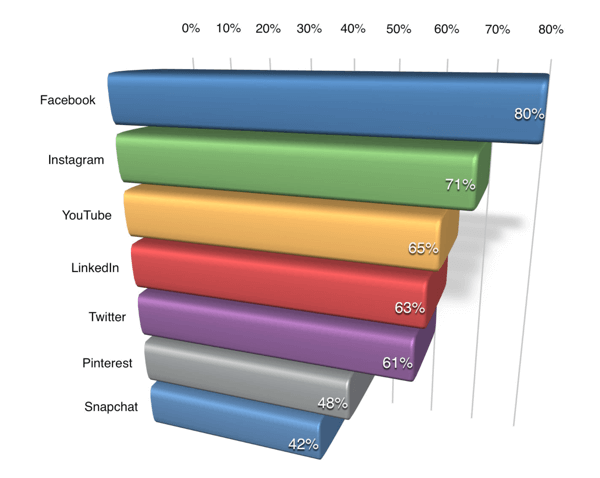 social-media-marketing-industry-report-platforms-to-learn-about