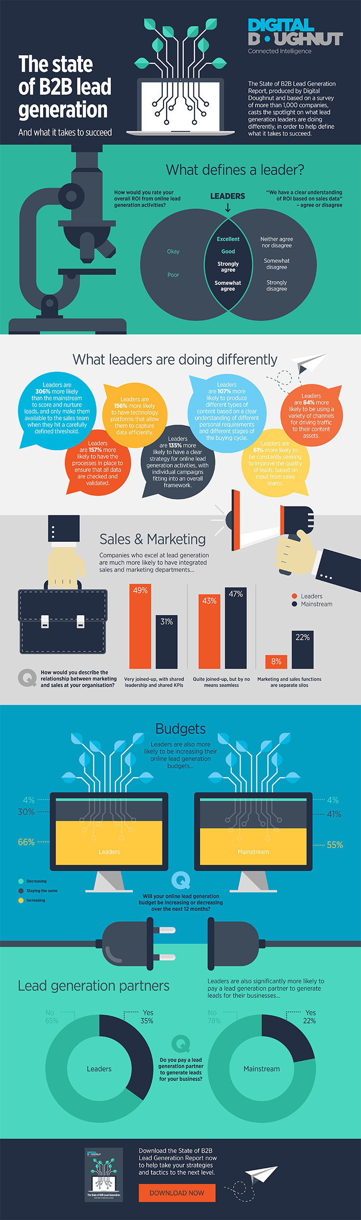 Stage of B2B Lead Generation Infographic