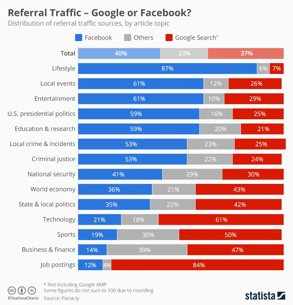 Facebook Vs Google Referral Traffic