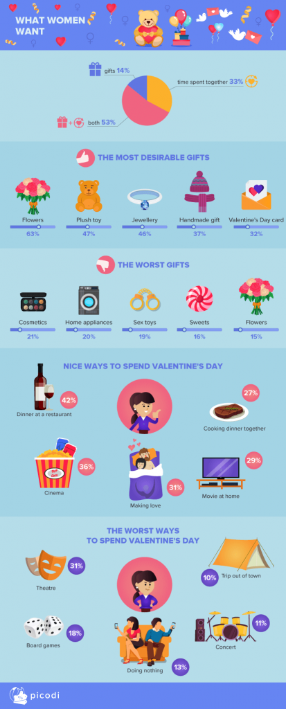 Valentine's Day - Women